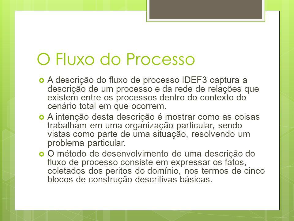 O Fluxo do Processo  A descrição do fluxo de processo IDEF3 captura a descrição de um processo e da rede de relações que existem entre os processos d