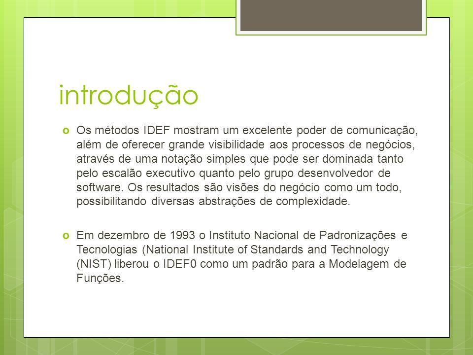 IDF0  O IDEF0 possui elementos gráficos e textuais combinados, e que são apresentados de forma organizada e sistemática, visando obter entendimento sobre o sistema, suporte para análises, construção da lógica para potenciais mudanças, especificação de requerimentos e visualização da integração entre atividades.