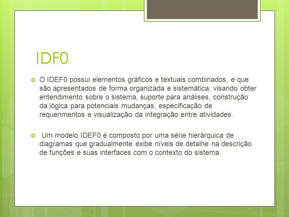 IDF0  Os componentes da sintaxe do IDEF0 são:  Caixas;  Setas;  Regras;  Diagramas;  Os dois componentes principais da modelagem são as funções e os dados/objetos que inter-relacionam estas funções.