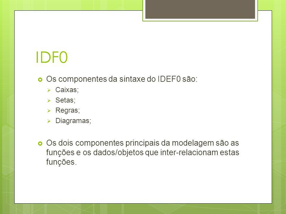 IDF0  Os componentes da sintaxe do IDEF0 são:  Caixas;  Setas;  Regras;  Diagramas;  Os dois componentes principais da modelagem são as funções