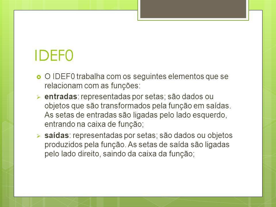 IDEF0  O IDEF0 trabalha com os seguintes elementos que se relacionam com as funções:  entradas: representadas por setas; são dados ou objetos que sã