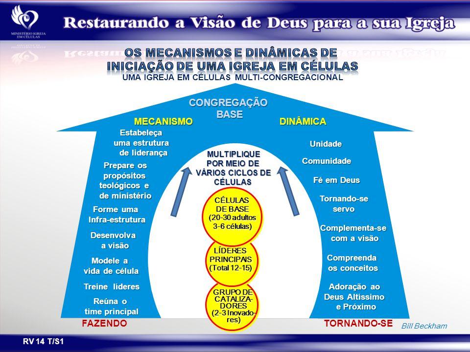 RV 14 T/S1 Bill Beckham UMA IGREJA EM CÉLULAS MULTI-CONGREGACIONAL CONGREGAÇÃO BASE MECANISMODINÂMICA Unidade Comunidade Tornando-seservo Complementa-se com a visão Estabeleça uma estrutura de liderança Adoração ao Deus Altíssimo e Próximo Prepare os propósitos propósitos teológicos e de ministério Forme uma Infra-estrutura Desenvolva a visão Modele a vida de célula Reúna o time principal Compreenda os conceitos MULTIPLIQUE POR MEIO DE VÁRIOS CICLOS DE CÉLULAS GRUPO DE CATALIZA- DORES (2-3 Inovado- res) GRUPO DE CATALIZA- DORES (2-3 Inovado- res) LÍDERES PRINCIPAIS (Total 12-15) LÍDERES PRINCIPAIS (Total 12-15) CÉLULAS DE BASE (20-30 adultos 3-6 células) CÉLULAS DE BASE (20-30 adultos 3-6 células) FAZENDOTORNANDO-SE Fé em Deus Treine líderes