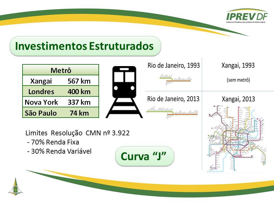 """Investimentos Estruturados Limites Resolução CMN nº 3.922 - 70% Renda Fixa - 30% Renda Variável Curva """"J"""""""