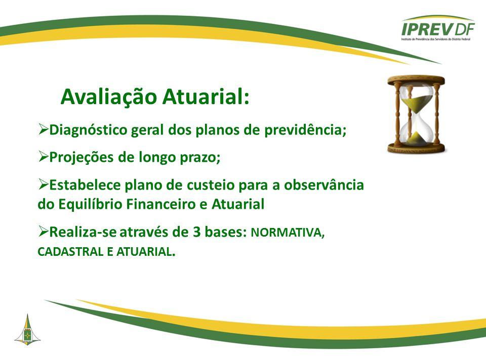 Avaliação Atuarial:  Diagnóstico geral dos planos de previdência;  Projeções de longo prazo;  Estabelece plano de custeio para a observância do Equ