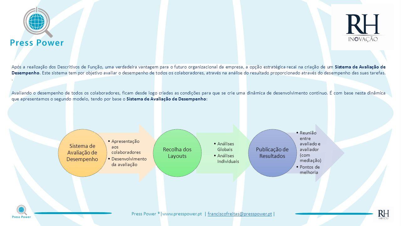 Press Power ®|www.presspower.pt | franciscofreitas@presspower.pt |franciscofreitas@presspower.pt Apresentação aos colaboradores Desenvolvimento da avaliação Sistema de Avaliação de Desempenho Análises Globais Análises Individuais Recolha dos Layouts Reunião entre avaliado e avaliador (com mediação) Pontos de melhoria Publicação de Resultados Após a realização dos Descritivos de Função, uma verdadeira vantagem para o futuro organizacional da empresa, a opção estratégica recai na criação de um Sistema de Avaliação de Desempenho.