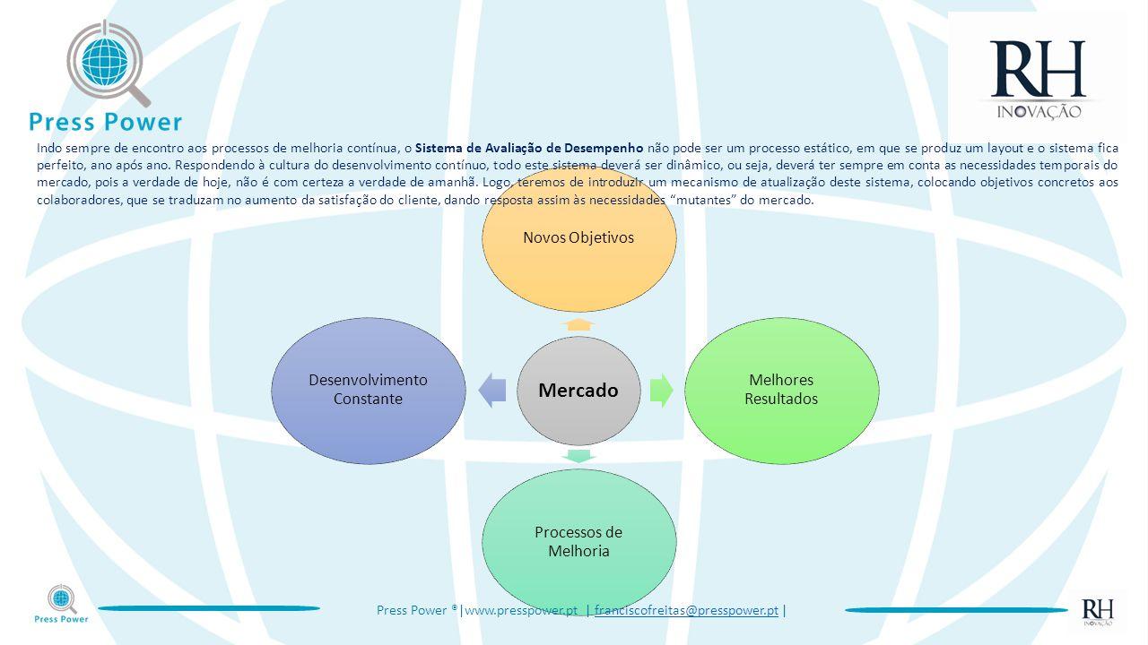 Mercado Novos Objetivos Melhores Resultados Processos de Melhoria Desenvolvimento Constante Press Power ®|www.presspower.pt | franciscofreitas@presspo