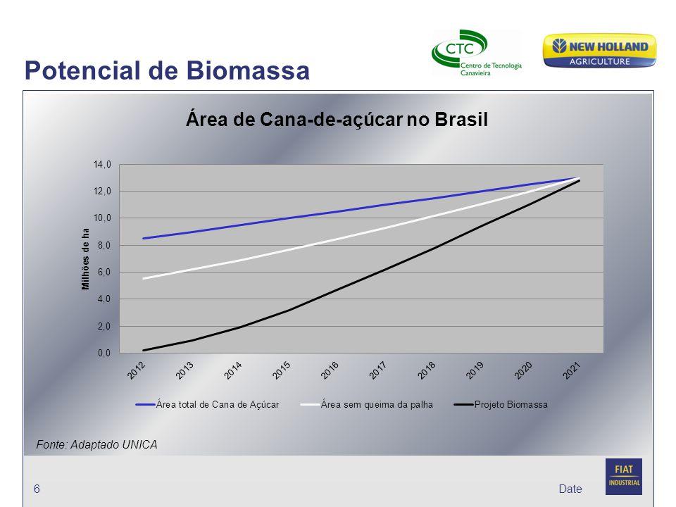 Date Potencial de Biomassa 6 Fonte: Adaptado UNICA