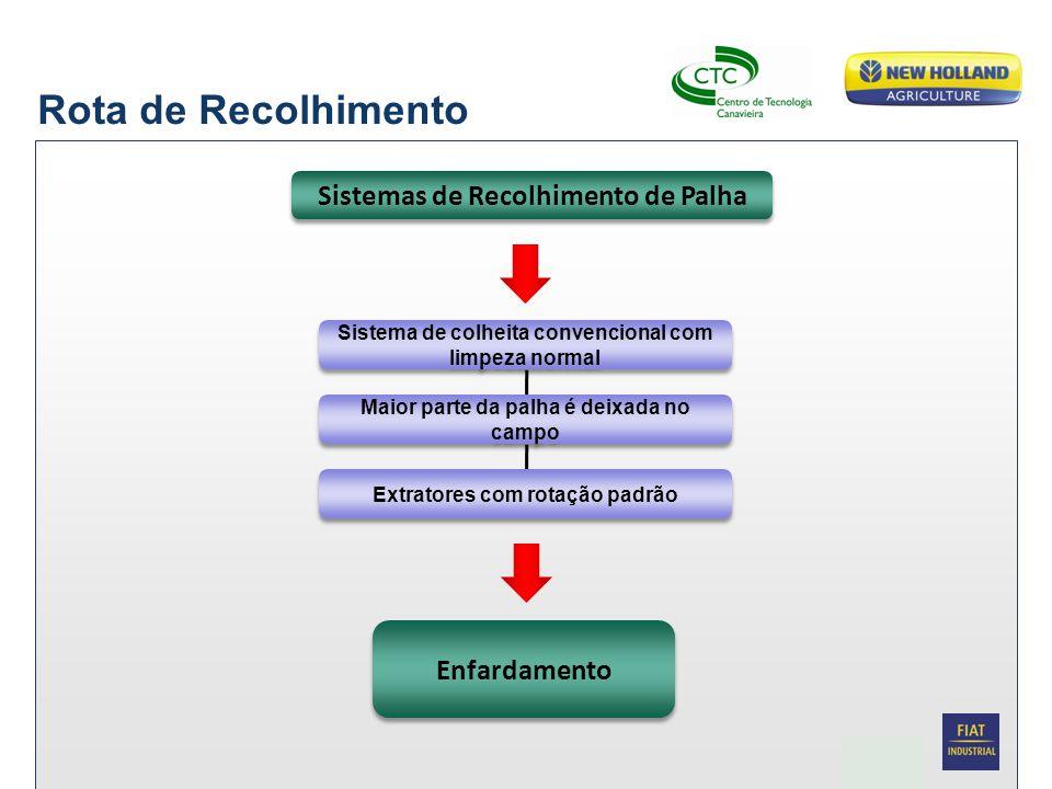 Date Biomassa da palhja de cana 19 Processamento Industrial Em desenvolvimento pelo CTC  Recepção  Armazenamento  Desenfardamento  Peneiramento  Trituração Biomassa da palha de cana