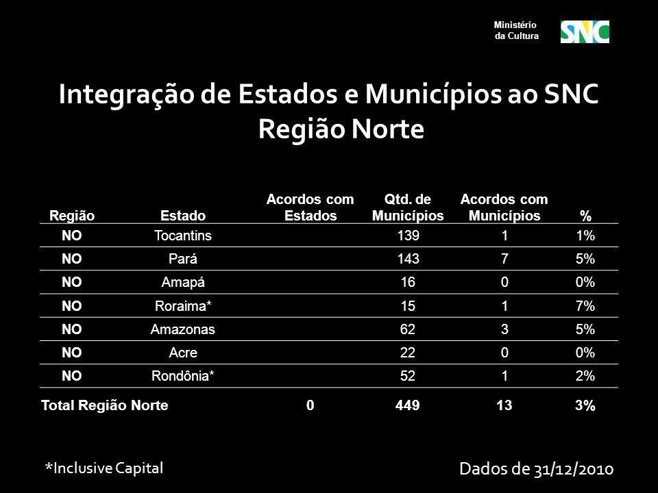 Ministério da Cultura RegiãoEstado Acordos com Estados Qtd. de Municípios Acordos com Municípios% NOTocantins 13911% NOPará 14375% NOAmapá 1600% NORor