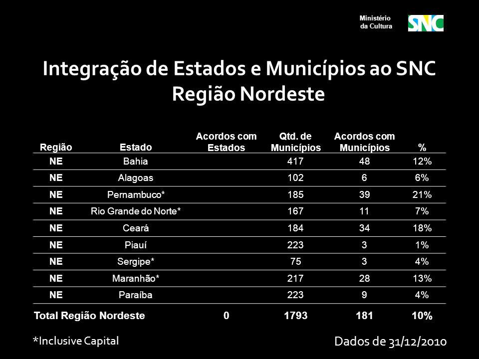 Ministério da Cultura RegiãoEstado Acordos com Estados Qtd. de Municípios Acordos com Municípios% NEBahia 4174812% NEAlagoas 10266% NEPernambuco* 1853
