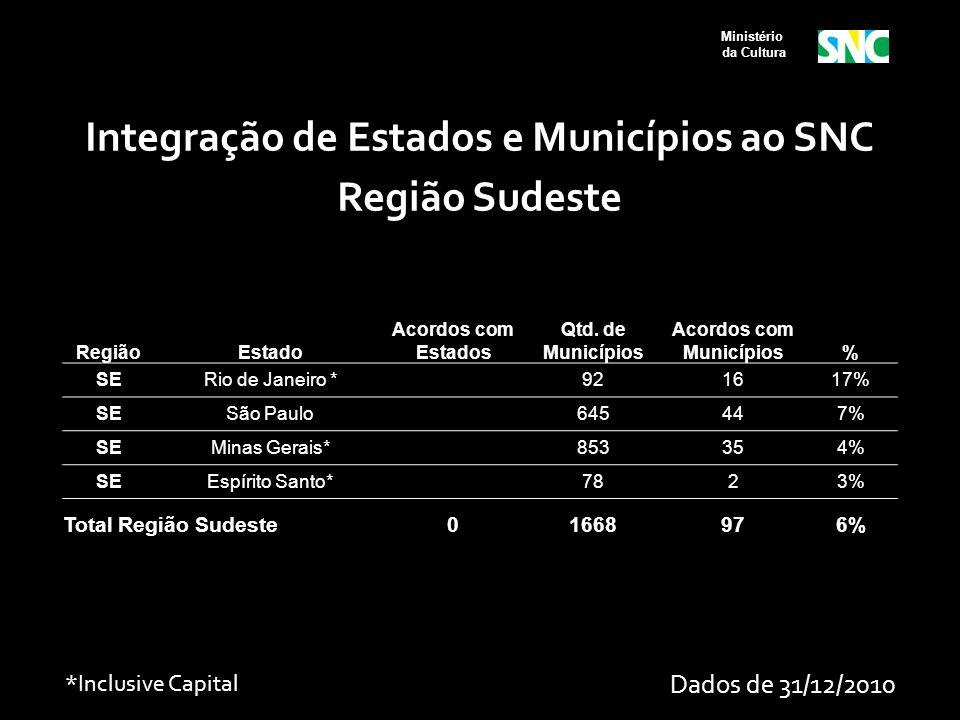 Ministério da Cultura RegiãoEstado Acordos com Estados Qtd. de Municípios Acordos com Municípios% SERio de Janeiro * 921617% SESão Paulo 645447% SEMin