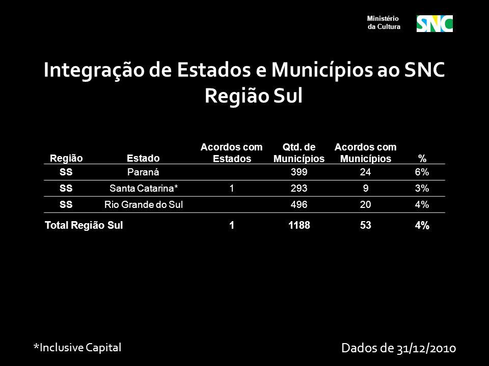Ministério da Cultura RegiãoEstado Acordos com Estados Qtd. de Municípios Acordos com Municípios% SSParaná 399246% SSSanta Catarina*129393% SSRio Gran