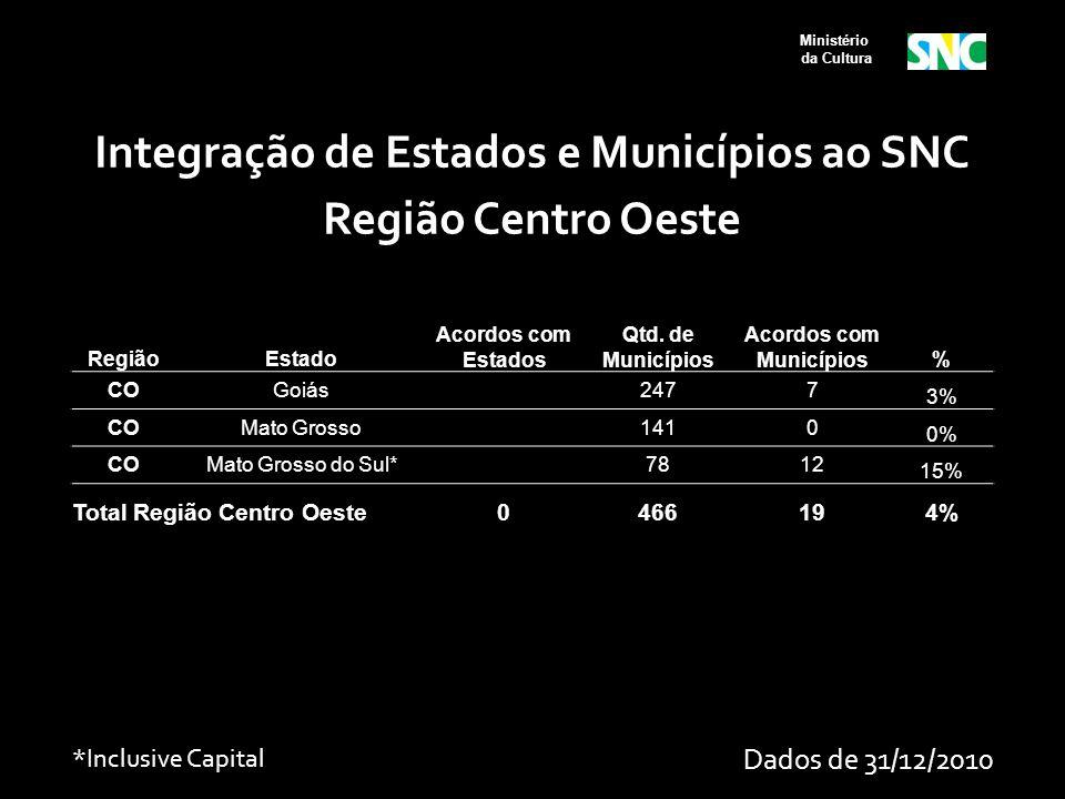 Ministério da Cultura RegiãoEstado Acordos com Estados Qtd. de Municípios Acordos com Municípios% COGoiás 2477 3% COMato Grosso 1410 0% COMato Grosso
