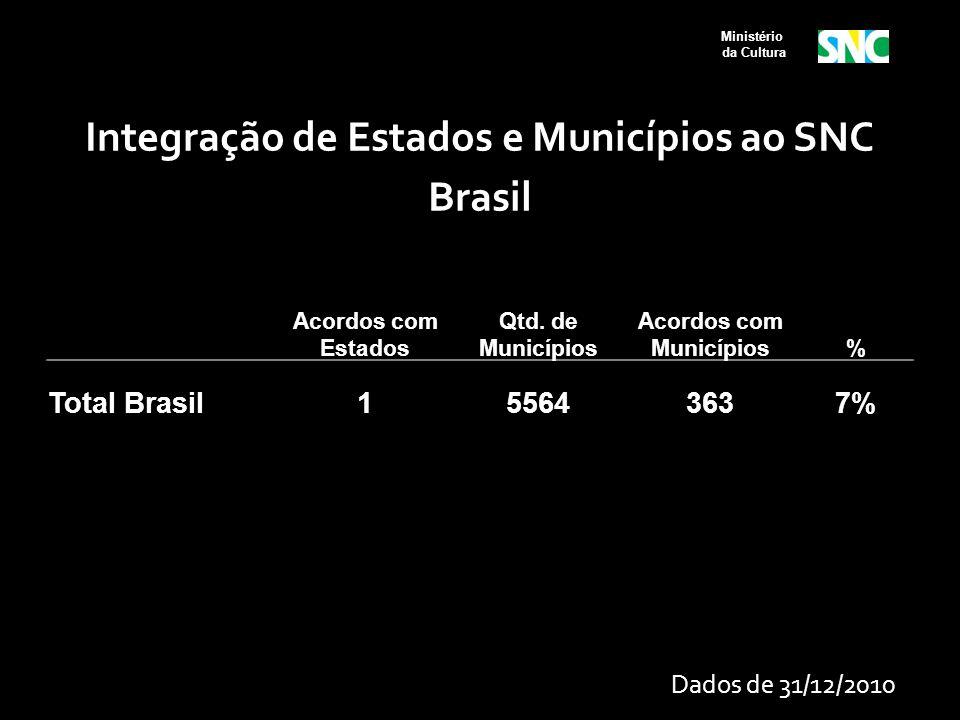 Ministério da Cultura Integração de Estados e Municípios ao SNC Brasil Acordos com Estados Qtd. de Municípios Acordos com Municípios% Total Brasil1556