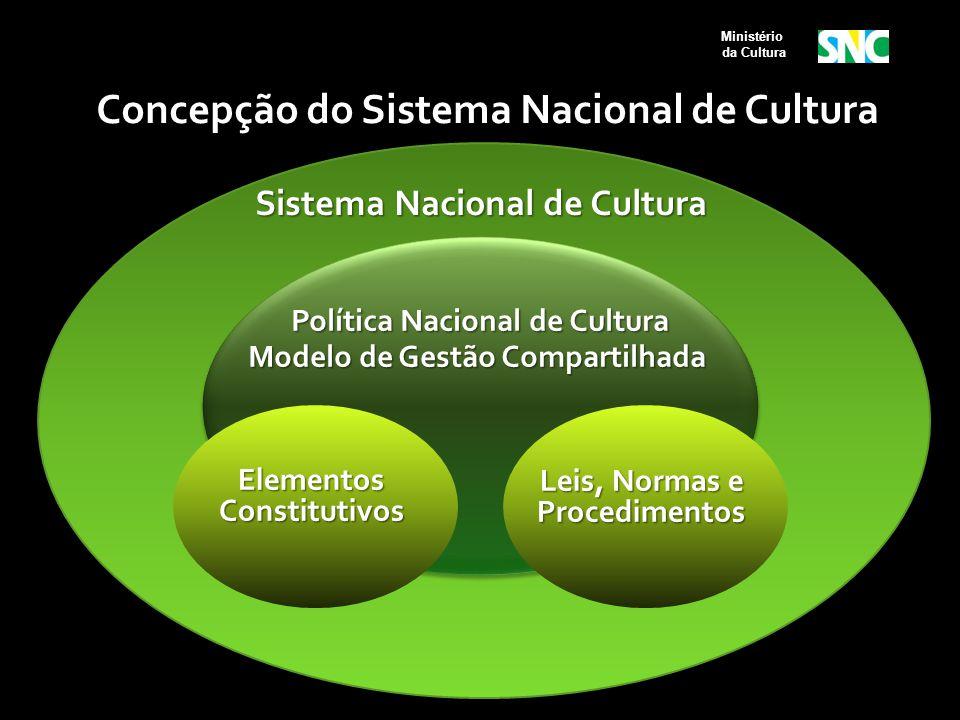 Sociedade civil + entes federadoss Sistema Nacional de Cultura Política Nacional de Cultura Modelo de Gestão Compartilhada Elementos Constitutivos Lei