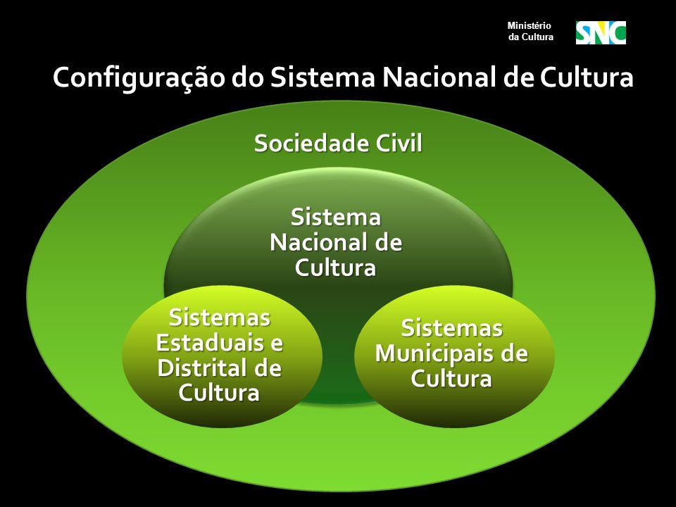 Sociedade Civil Sistema Nacional de Cultura Sistemas Estaduais e Distrital de Cultura Sistemas Municipais de Cultura Ministério da Cultura Configuraçã