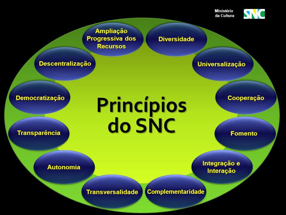 Princípios do SNC Fomento Transparência Transversalidade Autonomia Integração e Interação Complementaridade Universalização Diversidade Descentralizaç