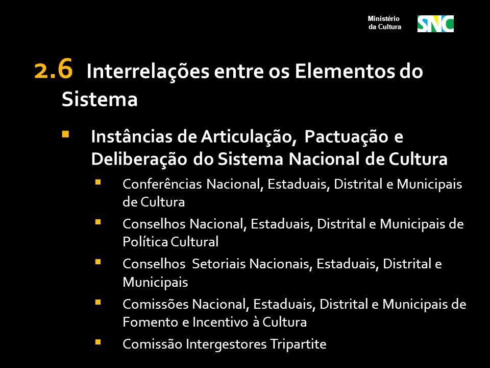2.6 Interrelações entre os Elementos do Sistema  Instâncias de Articulação, Pactuação e Deliberação do Sistema Nacional de Cultura  Conferências Nac