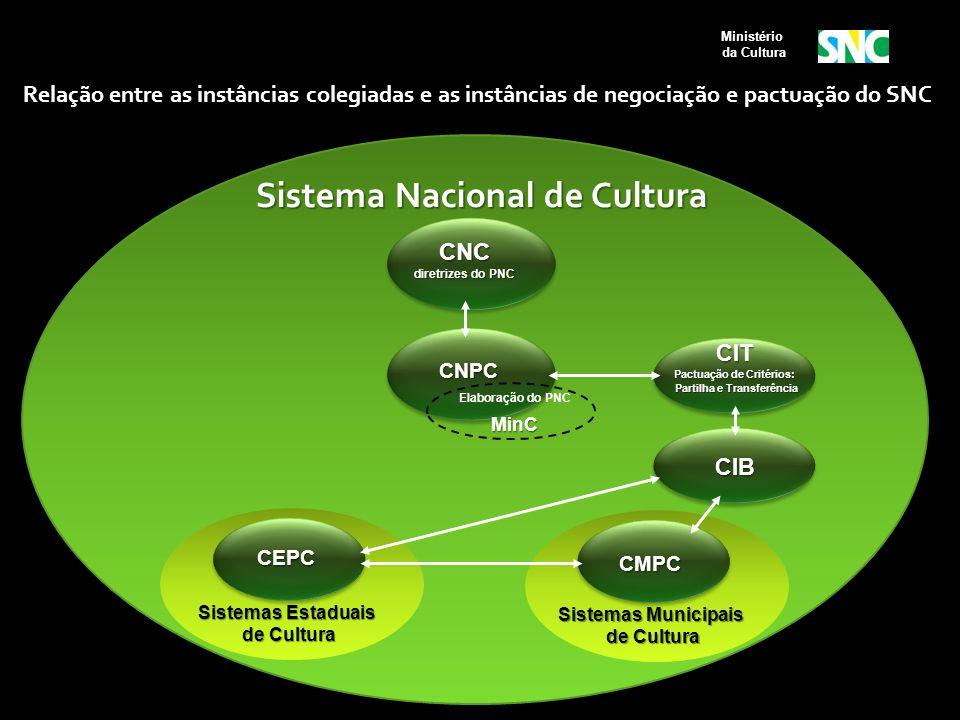 Sistema Nacional de Cultura CNC diretrizes do PNC Sistemas Estaduais de Cultura de Cultura CIB Sistemas Municipais de Cultura de Cultura CIT Pactuação