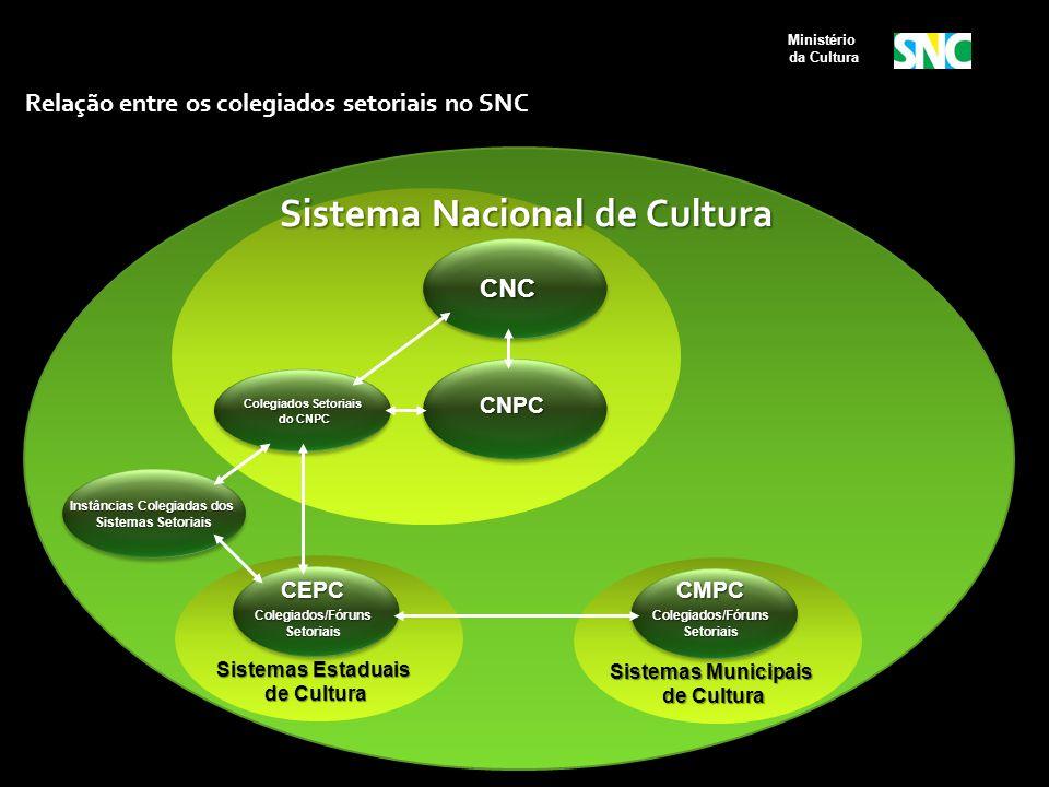 CNC Instâncias Colegiadas dos Sistemas Setoriais Sistemas Setoriais Sistemas Estaduais de Cultura de Cultura Sistemas Municipais de Cultura de Cultura