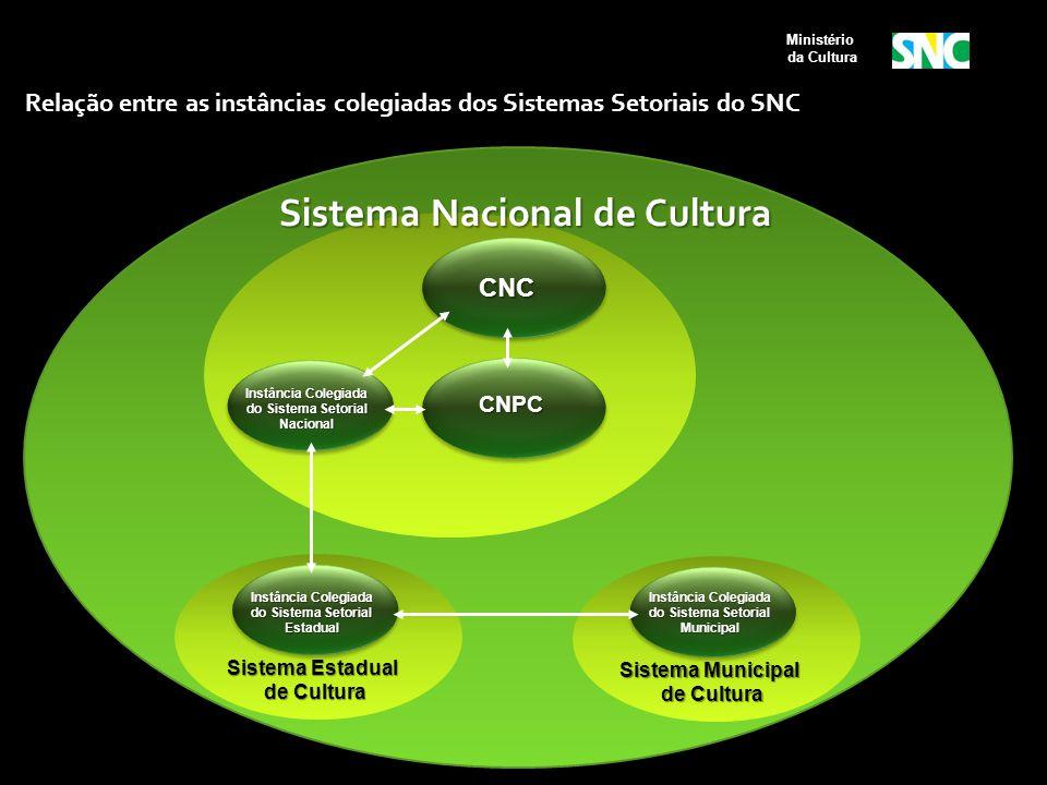 Sistema Municipal de Cultura de Cultura Instância Colegiada do Sistema Setorial Municipal Relação entre as instâncias colegiadas dos Sistemas Setoriai