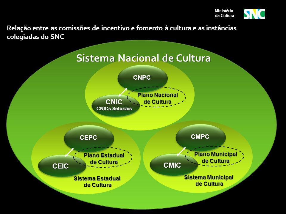 Relação entre as comissões de incentivo e fomento à cultura e as instâncias colegiadas do SNC CNPC CNIC CNICs Setoriais Plano Nacional de Cultura Sist