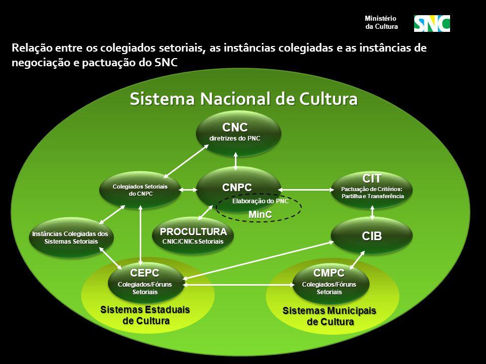Sistema Nacional de Cultura CNC diretrizes do PNC Sistemas Estaduais de Cultura de Cultura CIB Sistemas Municipais de Cultura de Cultura Colegiados Se