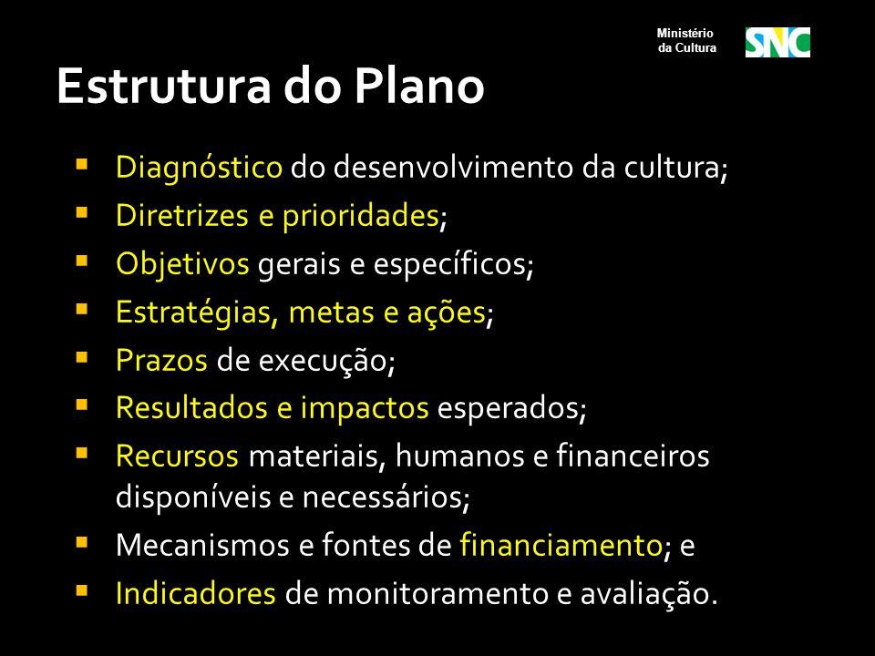 Estrutura do Plano  Diagnóstico do desenvolvimento da cultura;  Diretrizes e prioridades;  Objetivos gerais e específicos;  Estratégias, metas e a