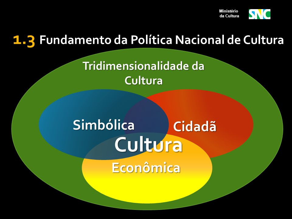 2.5 Estrutura do Sistema Nacional de Cultura  Elementos Constitutivos do Sistema III - Instrumentos de Gestão: a)plano de cultura; b)sistema de financiamento à cultura; c)sistema de informações e indicadores culturais; d)programa de formação na área da cultura.