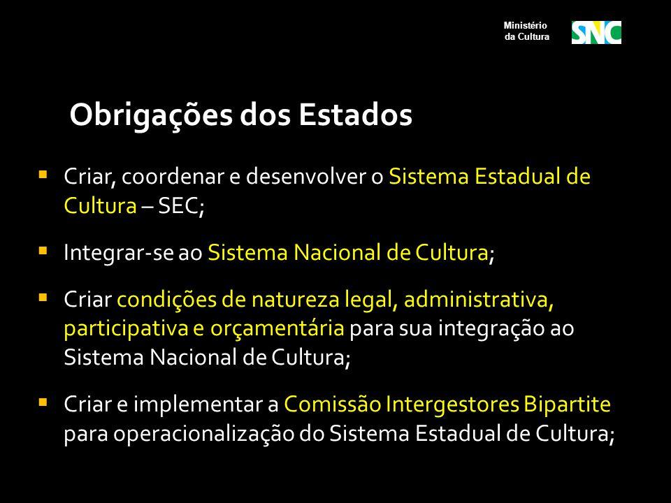 Obrigações dos Estados  Criar, coordenar e desenvolver o Sistema Estadual de Cultura – SEC;  Integrar-se ao Sistema Nacional de Cultura;  Criar con