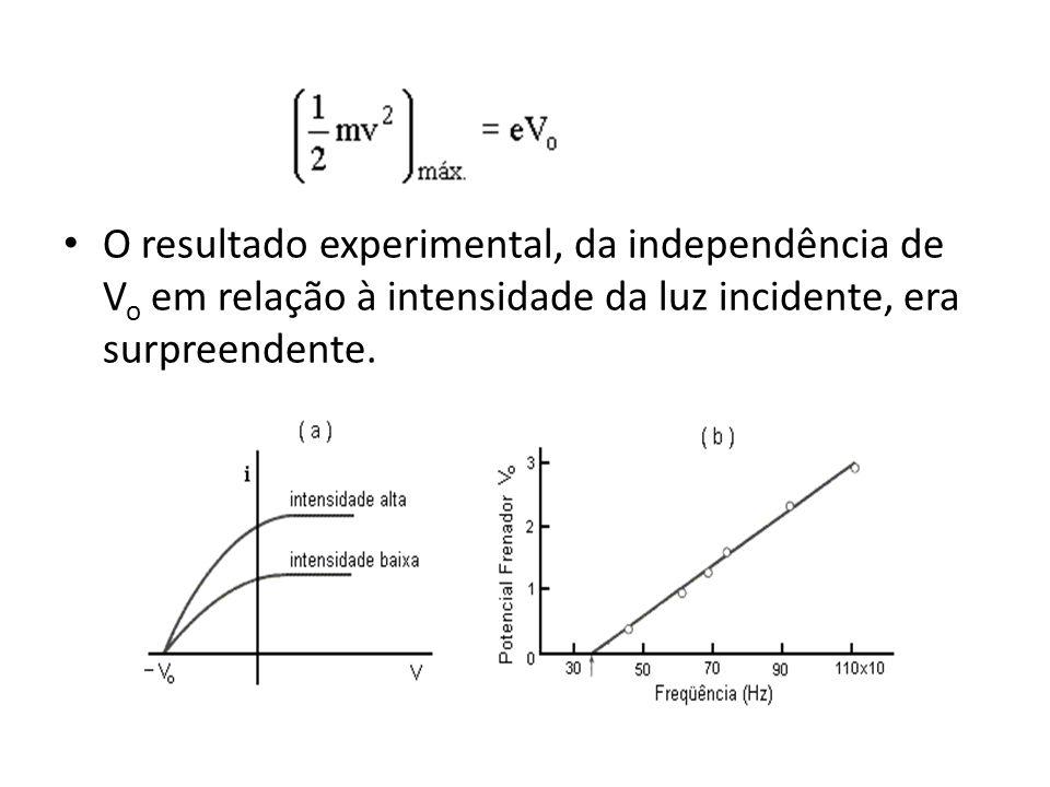 O resultado experimental, da independência de V o em relação à intensidade da luz incidente, era surpreendente.