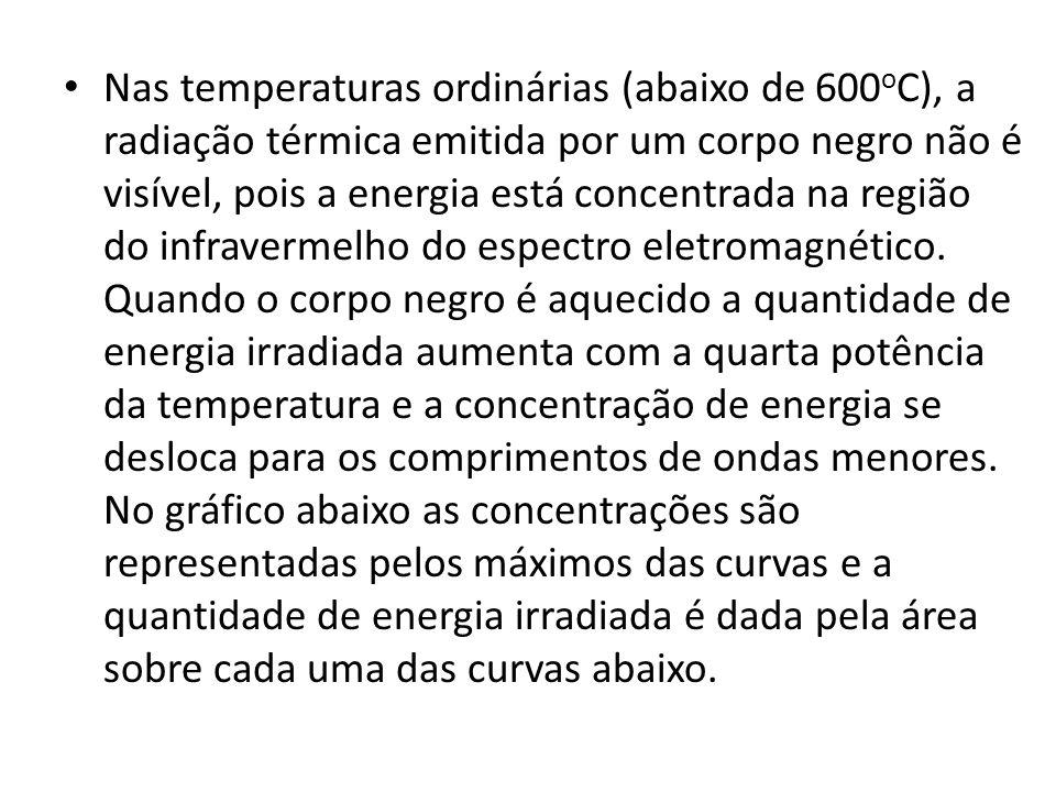 Nas temperaturas ordinárias (abaixo de 600 o C), a radiação térmica emitida por um corpo negro não é visível, pois a energia está concentrada na regiã
