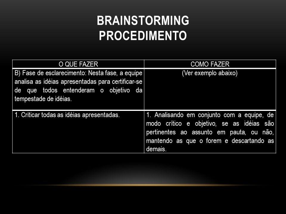 BRAINSTORMING PROCEDIMENTO O QUE FAZERCOMO FAZER B) Fase de esclarecimento: Nesta fase, a equipe analisa as idéias apresentadas para certificar-se de
