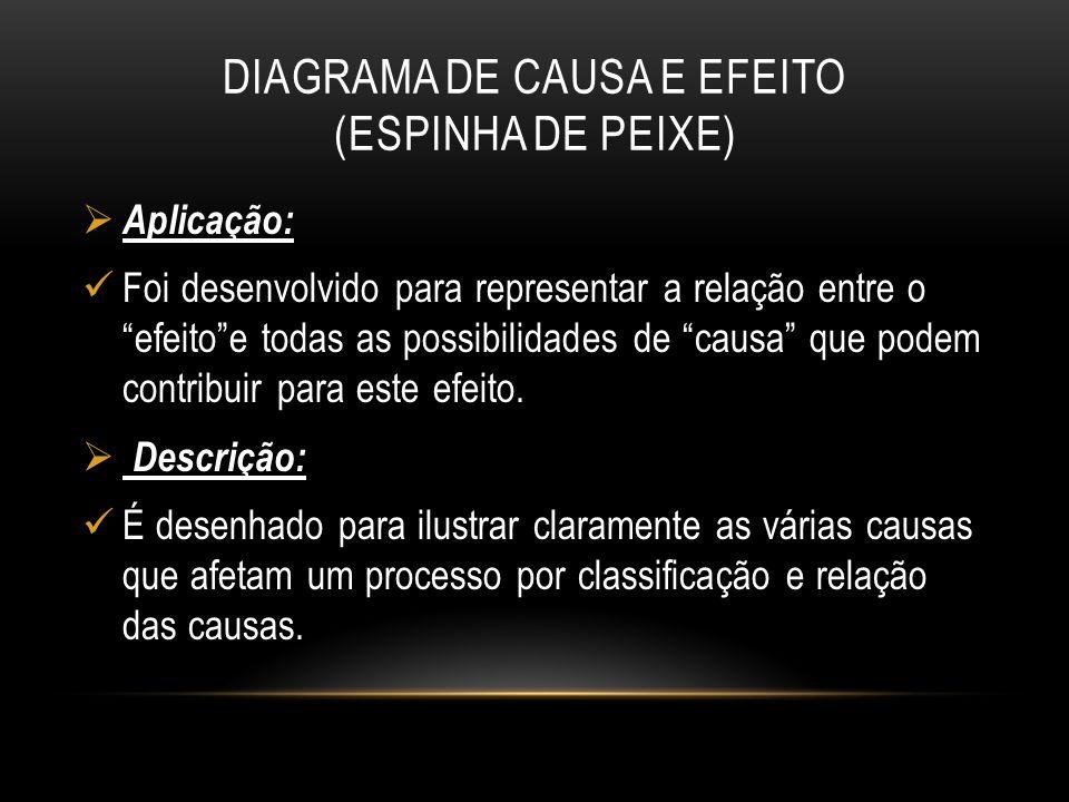 """DIAGRAMA DE CAUSA E EFEITO (ESPINHA DE PEIXE)  Aplicação: Foi desenvolvido para representar a relação entre o """"efeito""""e todas as possibilidades de """"c"""