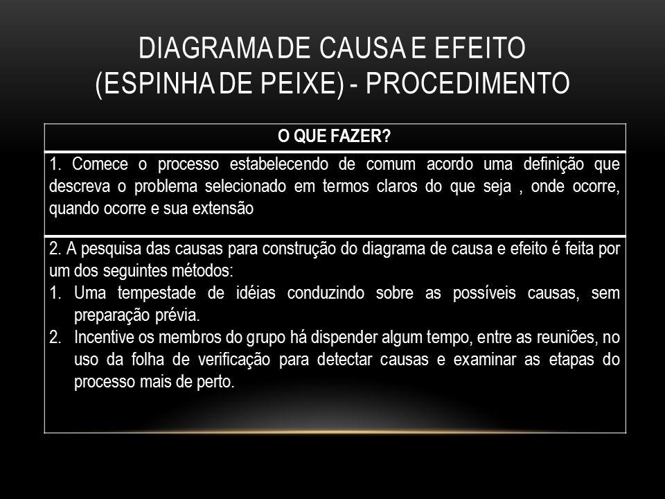 DIAGRAMA DE CAUSA E EFEITO (ESPINHA DE PEIXE) - PROCEDIMENTO O QUE FAZER? 1. Comece o processo estabelecendo de comum acordo uma definição que descrev