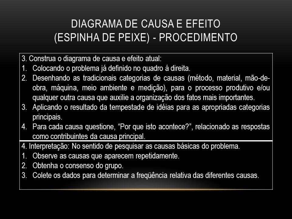 DIAGRAMA DE CAUSA E EFEITO (ESPINHA DE PEIXE) - PROCEDIMENTO 3. Construa o diagrama de causa e efeito atual: 1.Colocando o problema já definido no qua