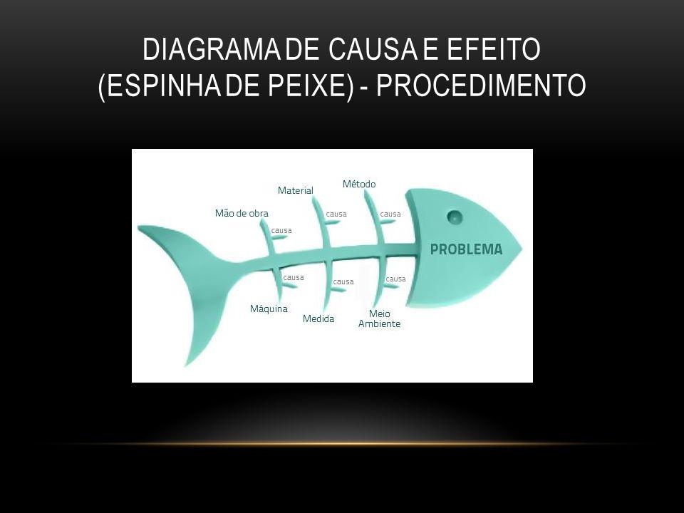 DIAGRAMA DE CAUSA E EFEITO (ESPINHA DE PEIXE) - PROCEDIMENTO