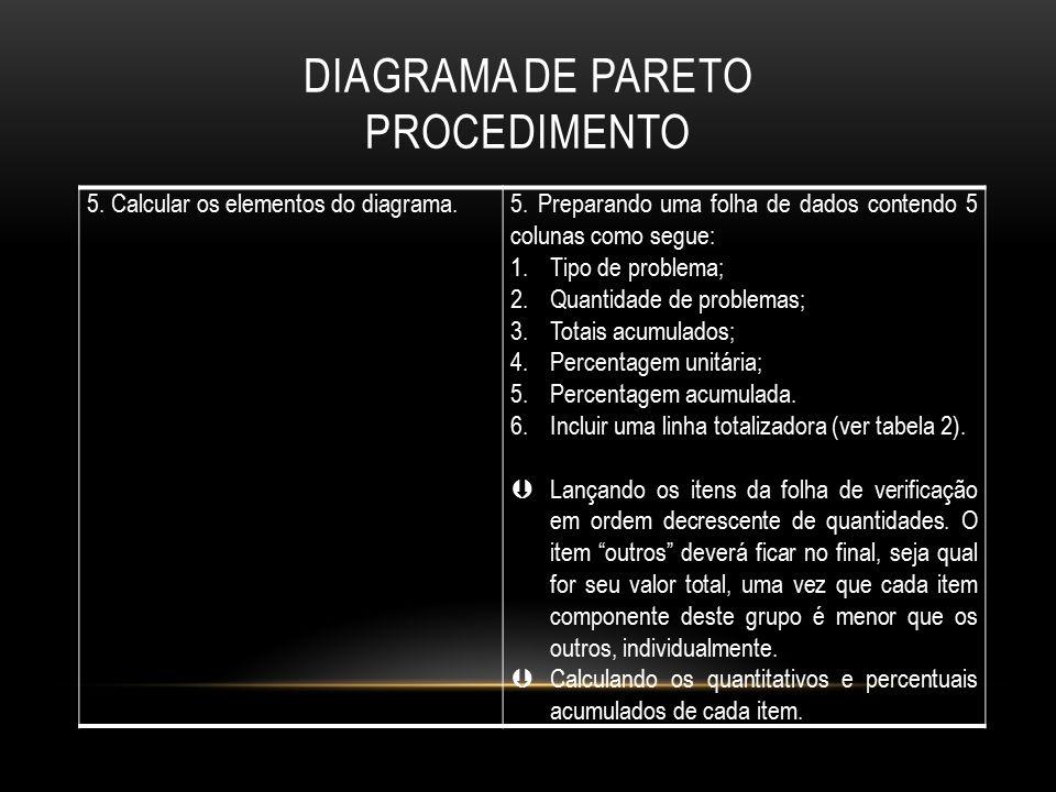 DIAGRAMA DE PARETO PROCEDIMENTO 5. Calcular os elementos do diagrama.5. Preparando uma folha de dados contendo 5 colunas como segue: 1.Tipo de problem