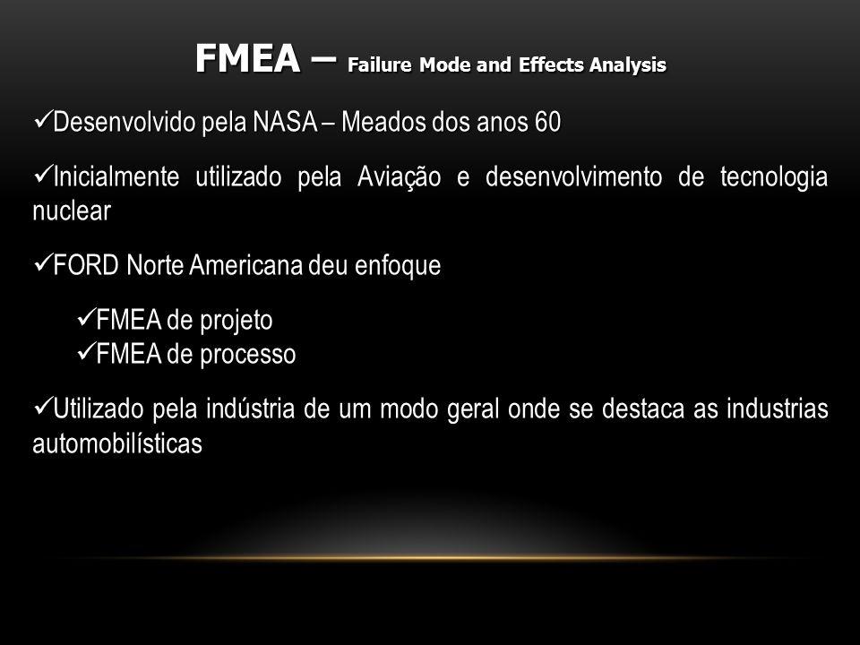 Desenvolvido pela NASA – Meados dos anos 60 Desenvolvido pela NASA – Meados dos anos 60 Inicialmente utilizado pela Aviação e desenvolvimento de tecno