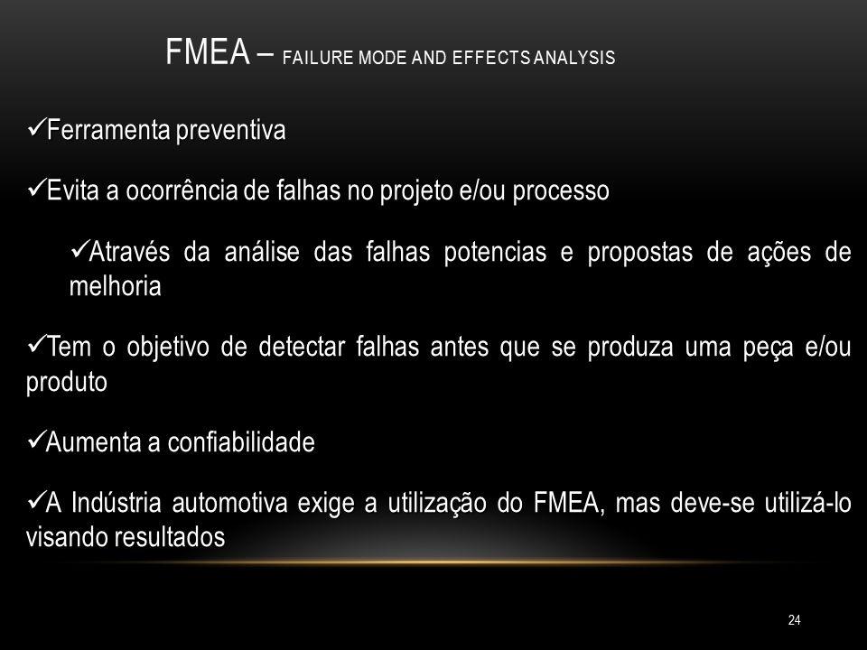 24 FMEA – FAILURE MODE AND EFFECTS ANALYSIS Ferramenta preventiva Ferramenta preventiva Evita a ocorrência de falhas no projeto e/ou processo Evita a