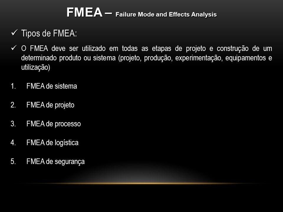 Tipos de FMEA: Tipos de FMEA: O FMEA deve ser utilizado em todas as etapas de projeto e construção de um determinado produto ou sistema (projeto, prod