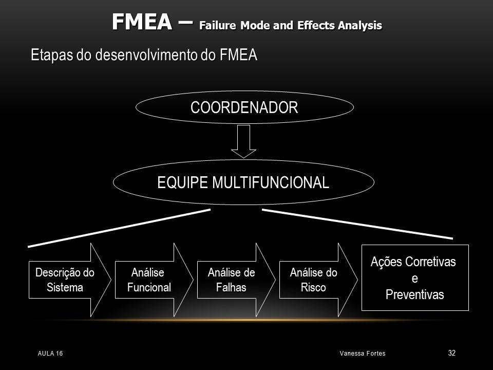 Vanessa FortesAULA 16 32 Etapas do desenvolvimento do FMEA COORDENADOR EQUIPE MULTIFUNCIONAL Descrição do SistemaAnáliseFuncional Análise de Falhas An