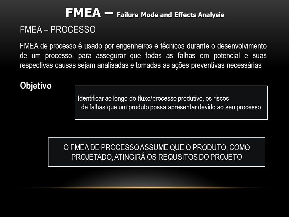 FMEA – PROCESSO FMEA de processo é usado por engenheiros e técnicos durante o desenvolvimento de um processo, para assegurar que todas as falhas em po