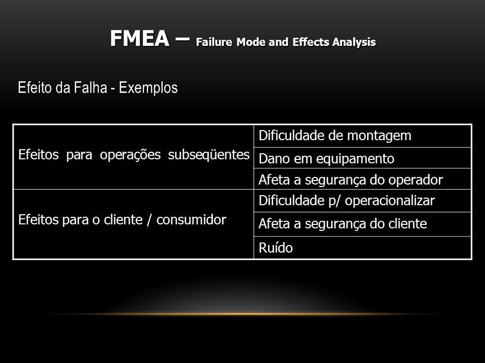 Efeito da Falha - Exemplos FMEA – Failure Mode and Effects Analysis Efeitos para operações subseqüentes Dificuldade de montagem Dano em equipamento Af