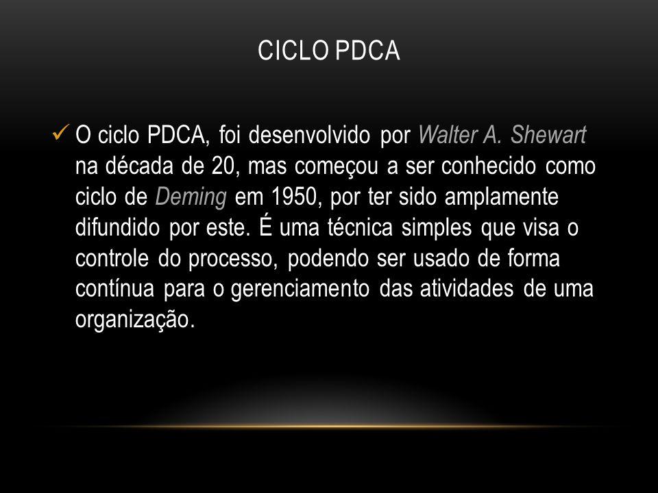 CICLO PDCA O ciclo PDCA, foi desenvolvido por Walter A. Shewart na década de 20, mas começou a ser conhecido como ciclo de Deming em 1950, por ter sid