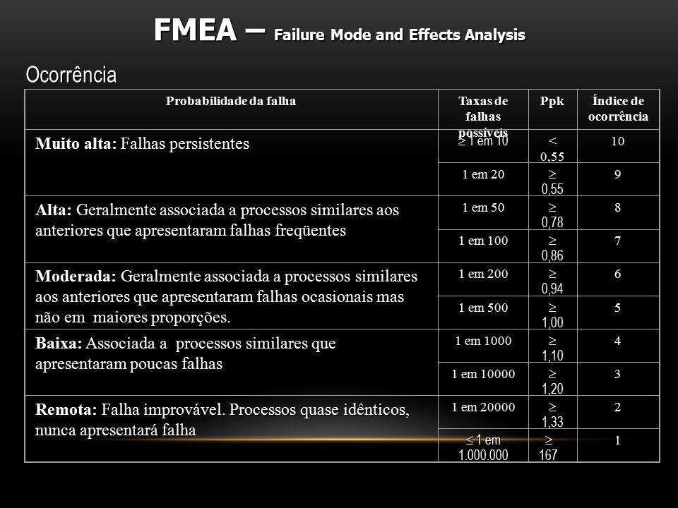 Ocorrência Probabilidade da falha Taxas de falhas possíveis Ppk Índice de ocorrência Muito alta: Falhas persistentes  1 em 10 < 0,55 10 1 em 20  0,5