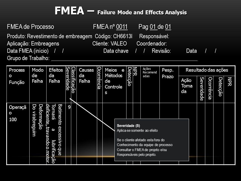 Process o Função Modo de Falha Efeitos da Falha SeveridadeClassificação Causas da Falha Ocorrência Meios e Métodos de Controle s DetecçãoNPR Ações Rec
