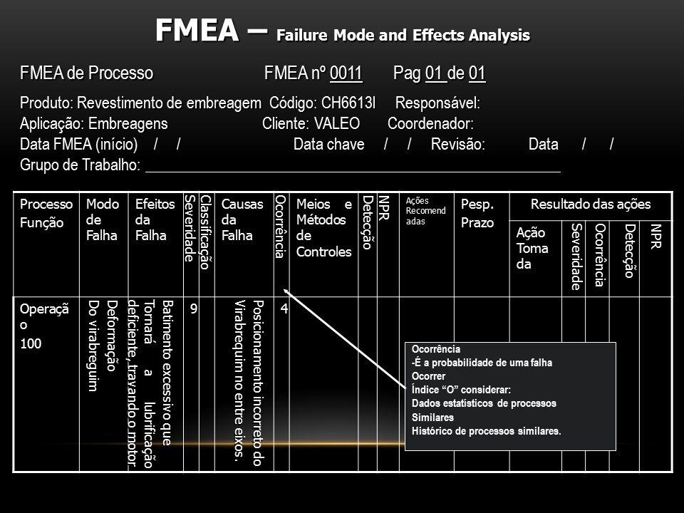 ProcessoFunção Modo de Falha Efeitos da Falha SeveridadeClassificação Causas da Falha Ocorrência Meios e Métodos de Controles DetecçãoNPR Ações Recome