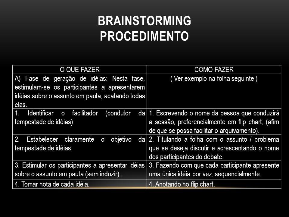 BRAINSTORMING PROCEDIMENTO O QUE FAZERCOMO FAZER A) Fase de geração de idéias: Nesta fase, estimulam-se os participantes a apresentarem idéias sobre o