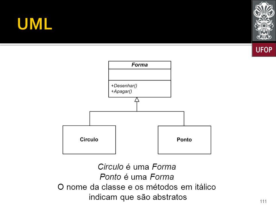 111 Circulo é uma Forma Ponto é uma Forma O nome da classe e os métodos em itálico indicam que são abstratos